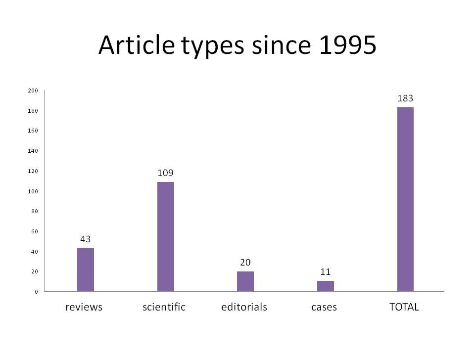 Artikeltyper sedan 1995