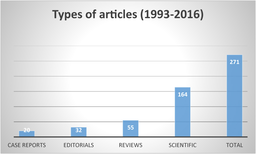 Types d'articles (1993-2016)